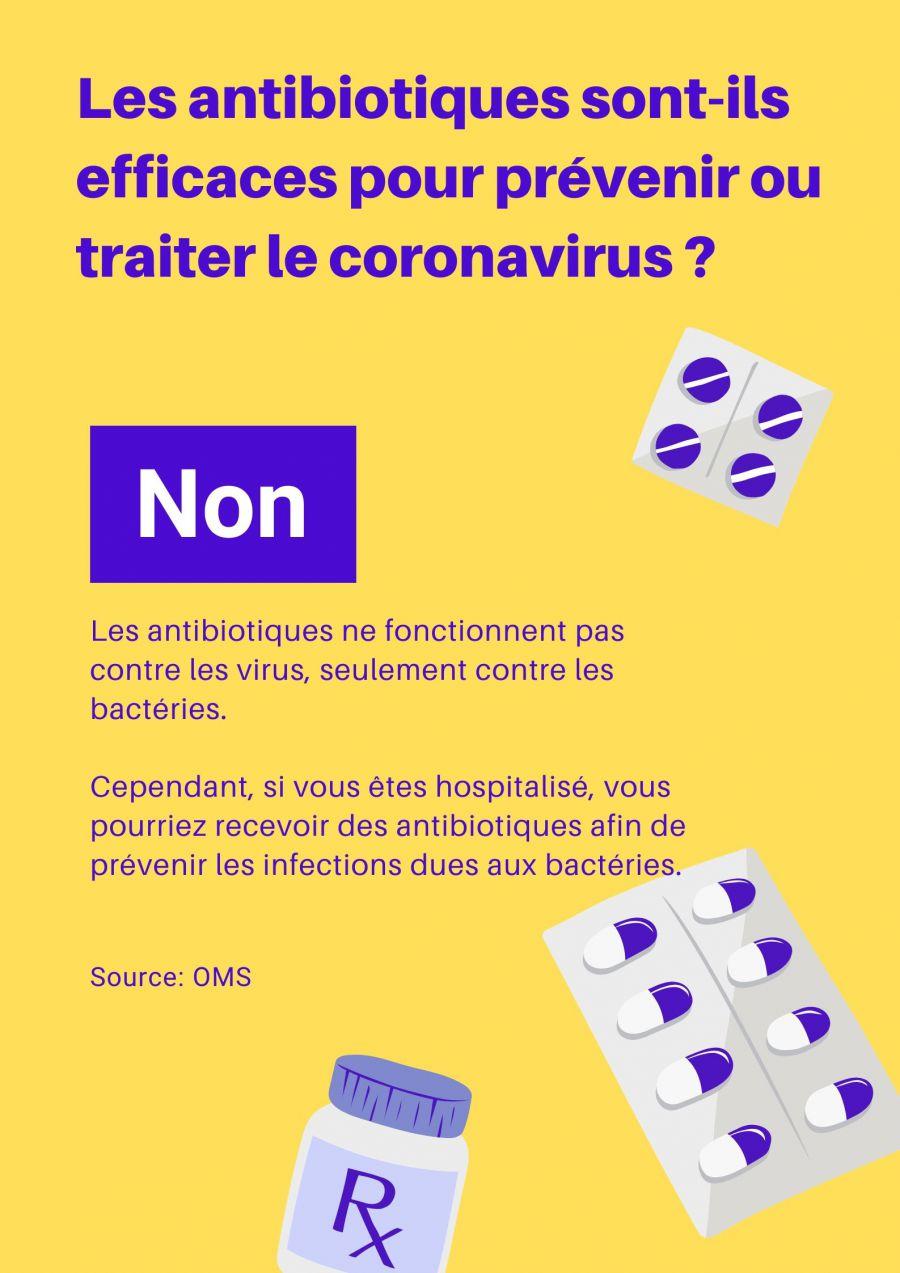 Infographie: Les antibiotiques sont-ils efficaces contre le coronavirus?
